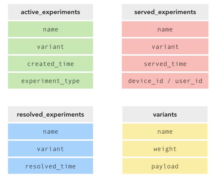 A/B Testing Schema v1