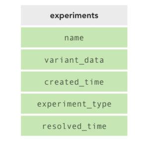 A/B Testing Schema v2