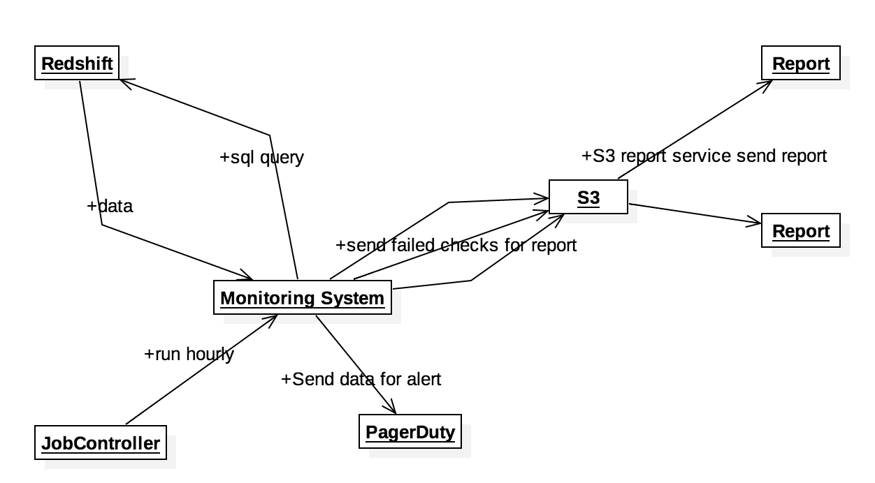 MetricMonitoring