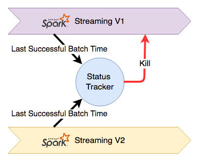 Continuous Deployment with Spark Streaming (Part I